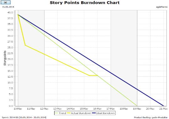 agileMantis Burndown Chart