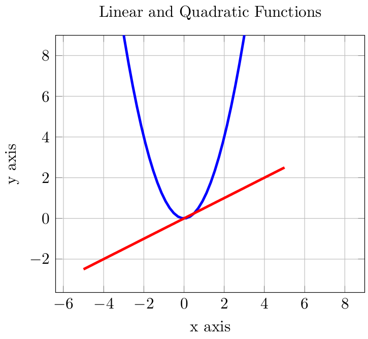 Plotting linear and quadratic functions