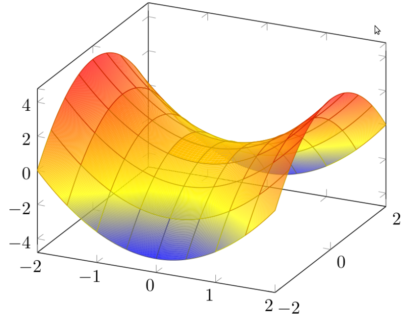 How to plot functions with latex sandro cirulli saddle surface ccuart Image collections