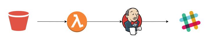 Workflow S3 Lambda Jenkins Slack-workflow